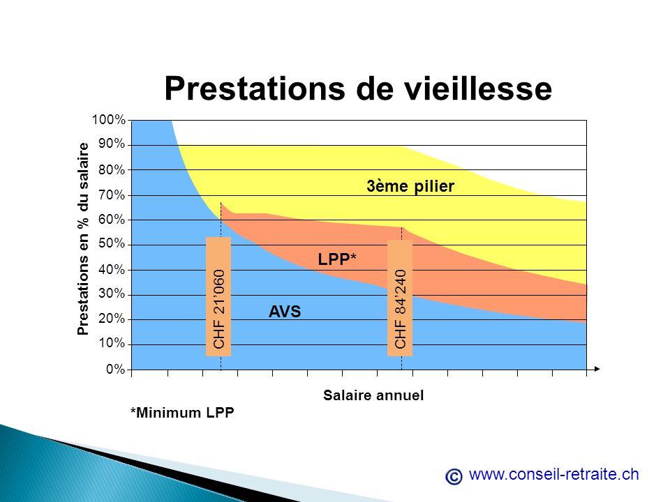 Salaire annuel *Minimum LPP Prestations de vieillesse Prestations en % du salaire LPP* 100% 90% 70% 80% 60% 40% 50% 30% 10% 20% 0% 3ème pilier CHF 210