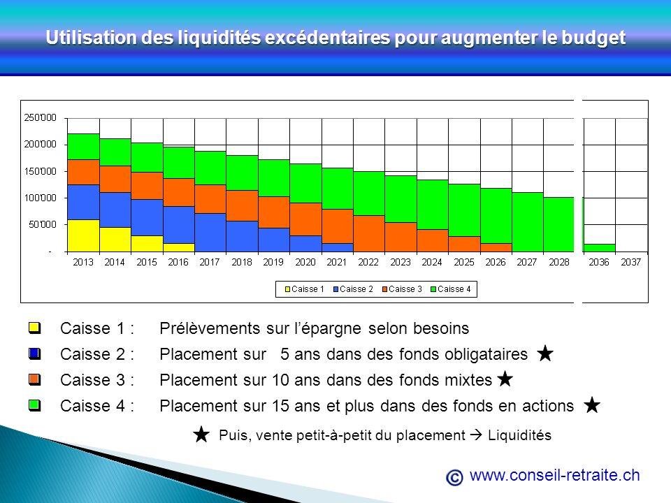 www.conseil-retraite.ch Utilisation des liquidités excédentaires pour augmenter le budget Caisse 1 :Prélèvements sur lépargne selon besoins Caisse 2 :