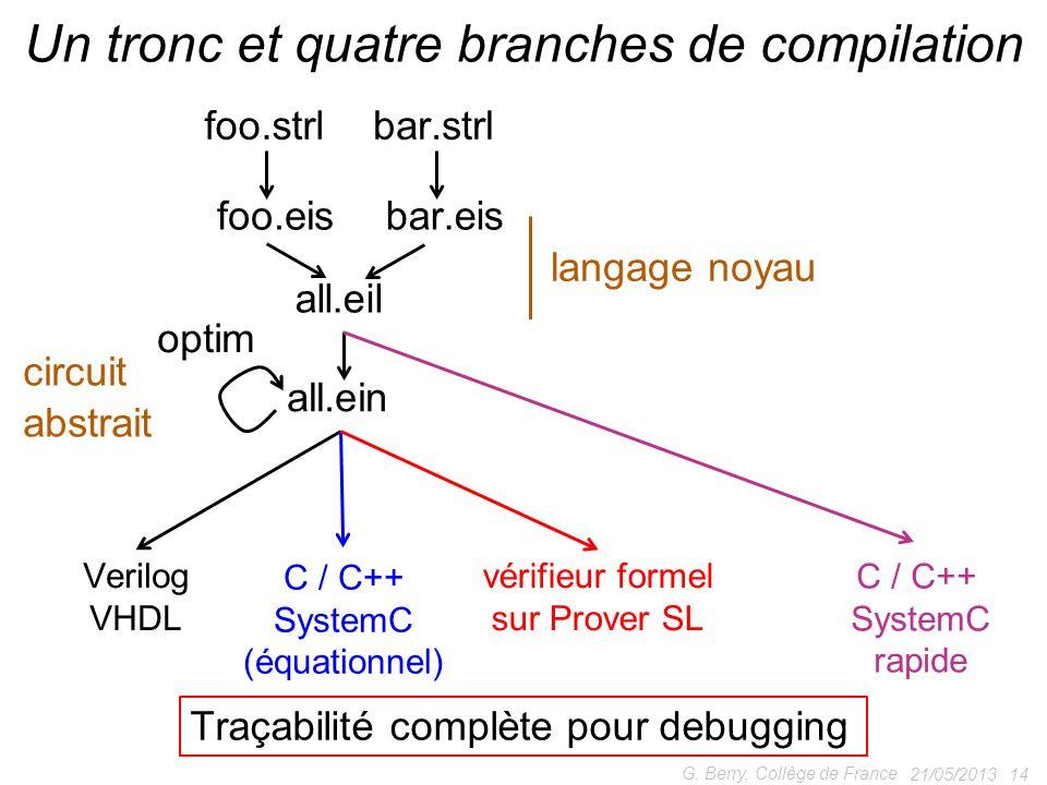 21/05/2013 14 G. Berry, Collège de France Un tronc et quatre branches de compilation foo.strlbar.strl foo.eisbar.eis all.eil all.ein Verilog VHDL véri
