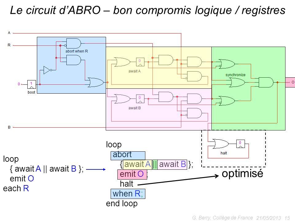 21/05/201315 G. Berry, Collège de France Le circuit dABRO – bon compromis logique / registres loop abort { await A || await B }; emit O ; halt when R;