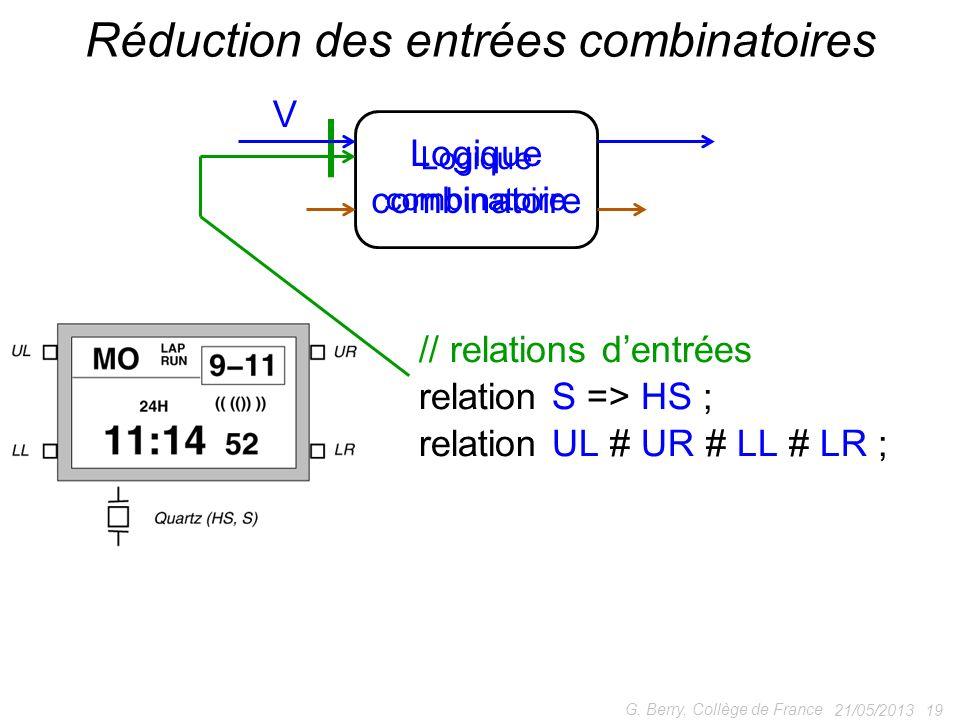 21/05/2013 19 G. Berry, Collège de France Réduction des entrées combinatoires // relations dentrées relation S => HS ; relation UL # UR # LL # LR ; V