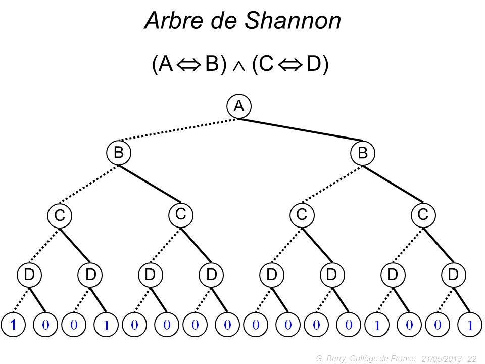 21/05/2013 22 G. Berry, Collège de France Arbre de Shannon (A B) (C D) A B B C C CC DDDDDDDD