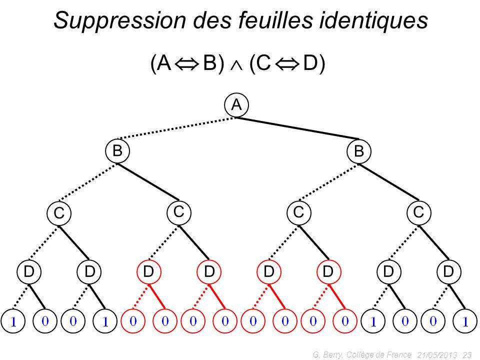 21/05/2013 23 G. Berry, Collège de France Suppression des feuilles identiques (A B) (C D) A B B C C CC DDDDDDDD