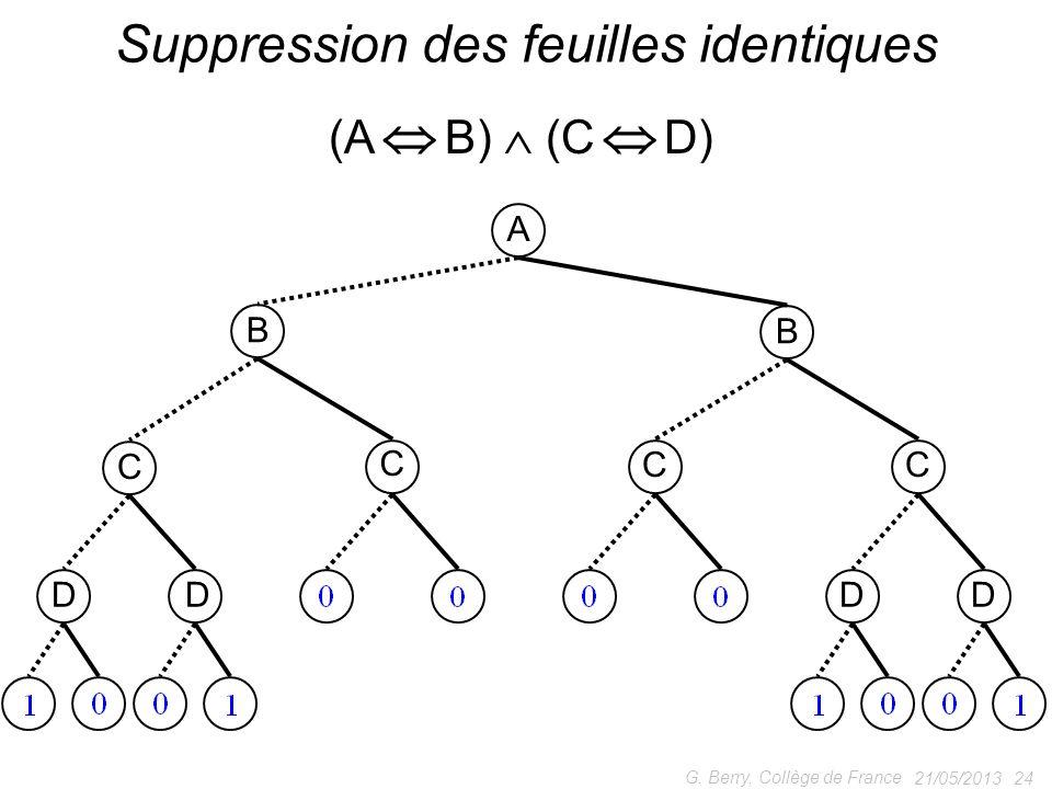 21/05/2013 24 G. Berry, Collège de France Suppression des feuilles identiques A B B C C CC DDDD (A B) (C D)