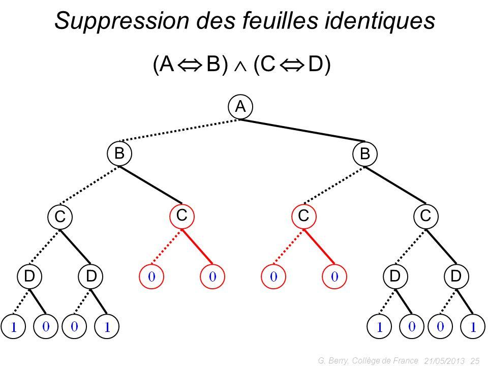 21/05/2013 25 G. Berry, Collège de France Suppression des feuilles identiques (A B) (C D) A B B C C CC DDDD