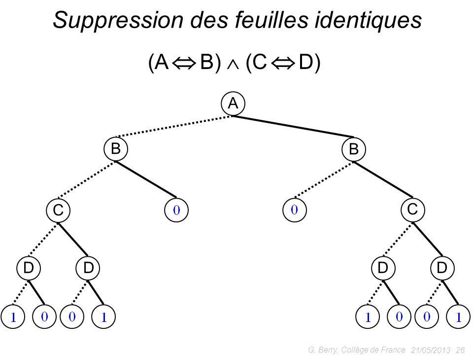 21/05/2013 26 G. Berry, Collège de France Suppression des feuilles identiques (A B) (C D) A B B C C DDDD