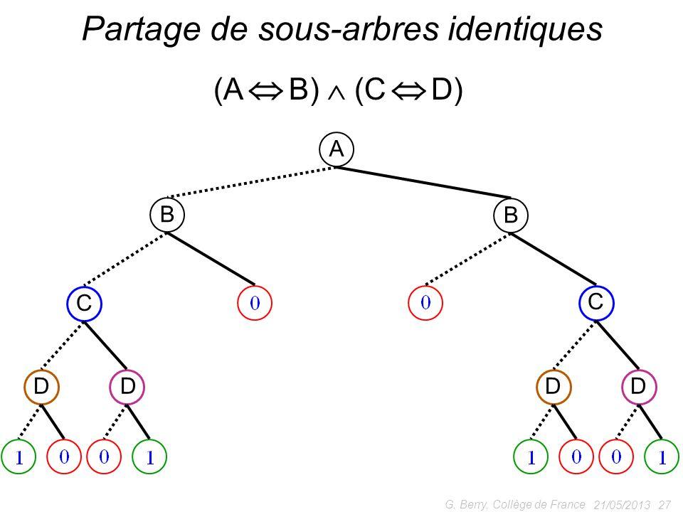 21/05/2013 27 G. Berry, Collège de France Partage de sous-arbres identiques (A B) (C D) A B B C C DDDD