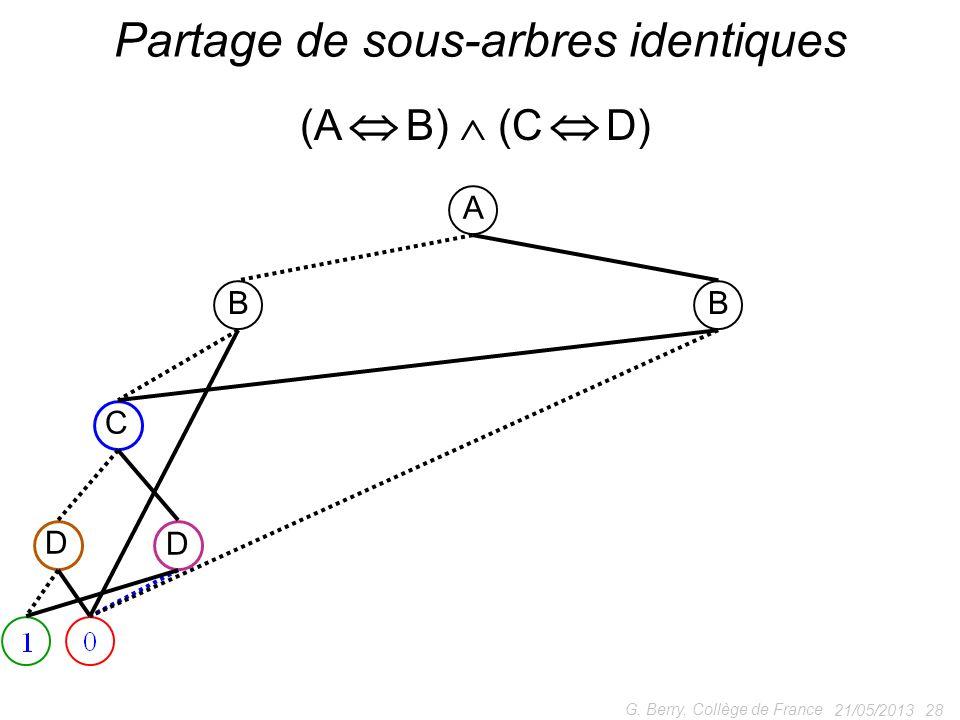 21/05/2013 28 G. Berry, Collège de France Partage de sous-arbres identiques A BB C D D (A B) (C D)
