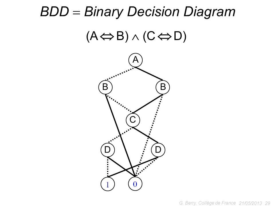 21/05/2013 29 G. Berry, Collège de France BDD Binary Decision Diagram A BB C DD (A B) (C D)