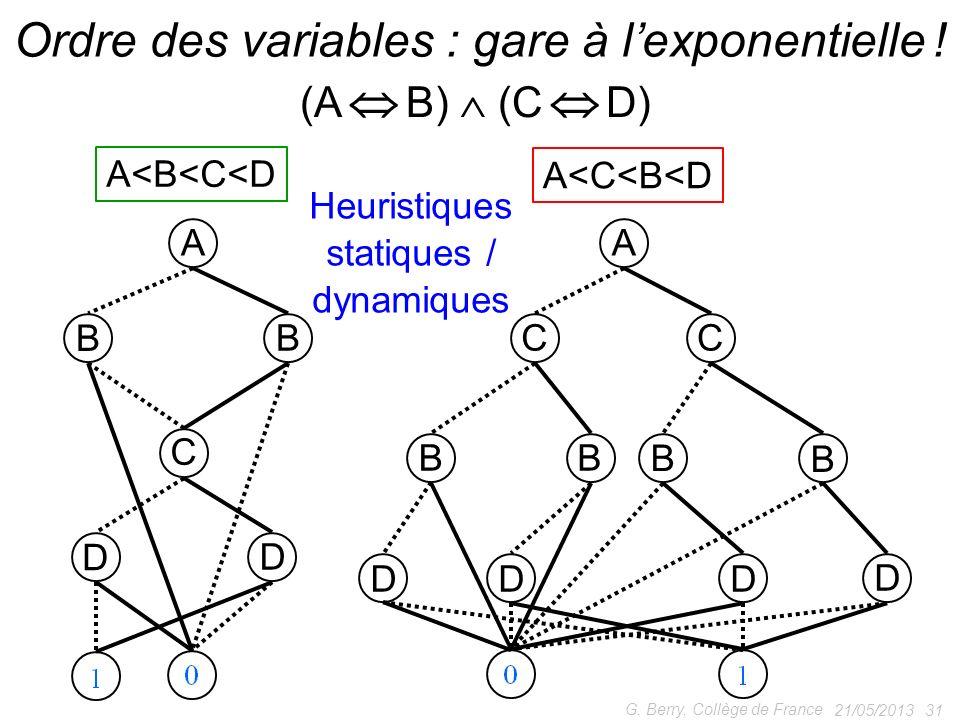 21/05/2013 31 G. Berry, Collège de France Ordre des variables : gare à lexponentielle ! (A B) (C D) A<C<B<D A<B<C<D A CC BB B B DDD D A C B B D D Heur