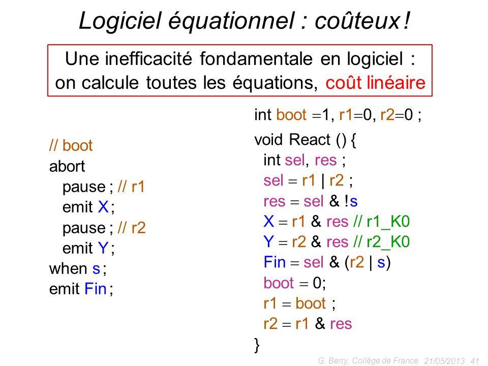21/05/2013 41 G. Berry, Collège de France Logiciel équationnel : coûteux ! // boot abort pause ; // r1 emit X ; pause ; // r2 emit Y ; when s ; emit F