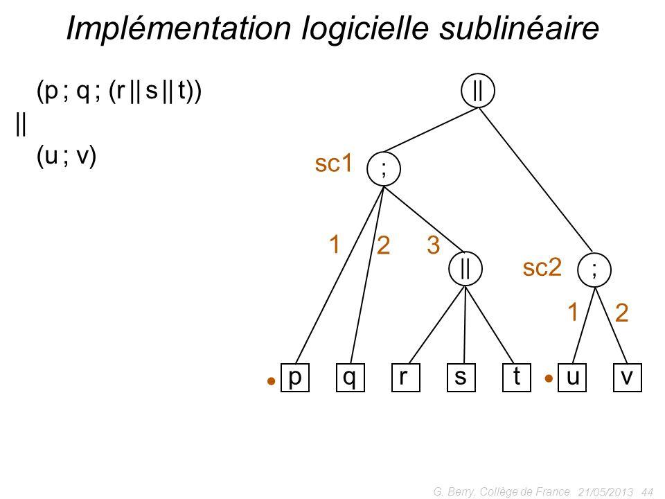 21/05/2013 44 G. Berry, Collège de France Implémentation logicielle sublinéaire (p ; q ; (r || s || t)) || (u ; v) || ; ; pqrstuv 1 2 3 1 2 sc2 sc1