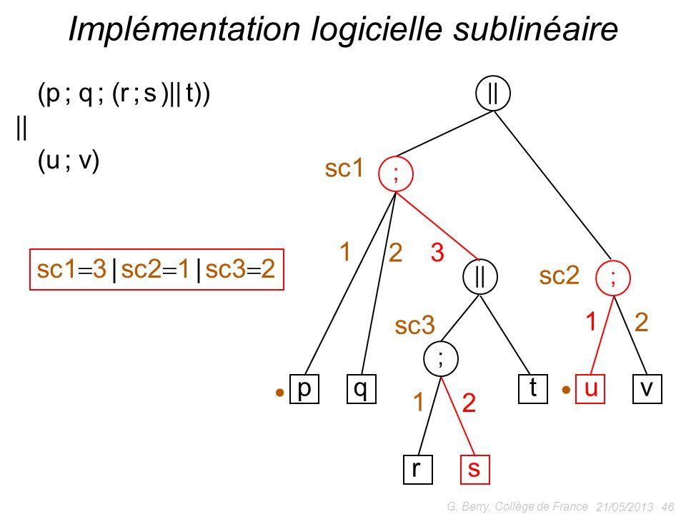 21/05/2013 46 G. Berry, Collège de France Implémentation logicielle sublinéaire (p ; q ; (r ; s )|| t)) || (u ; v) || ; ; pqtuv 1 2 3 1 2 sc1 3 | sc2