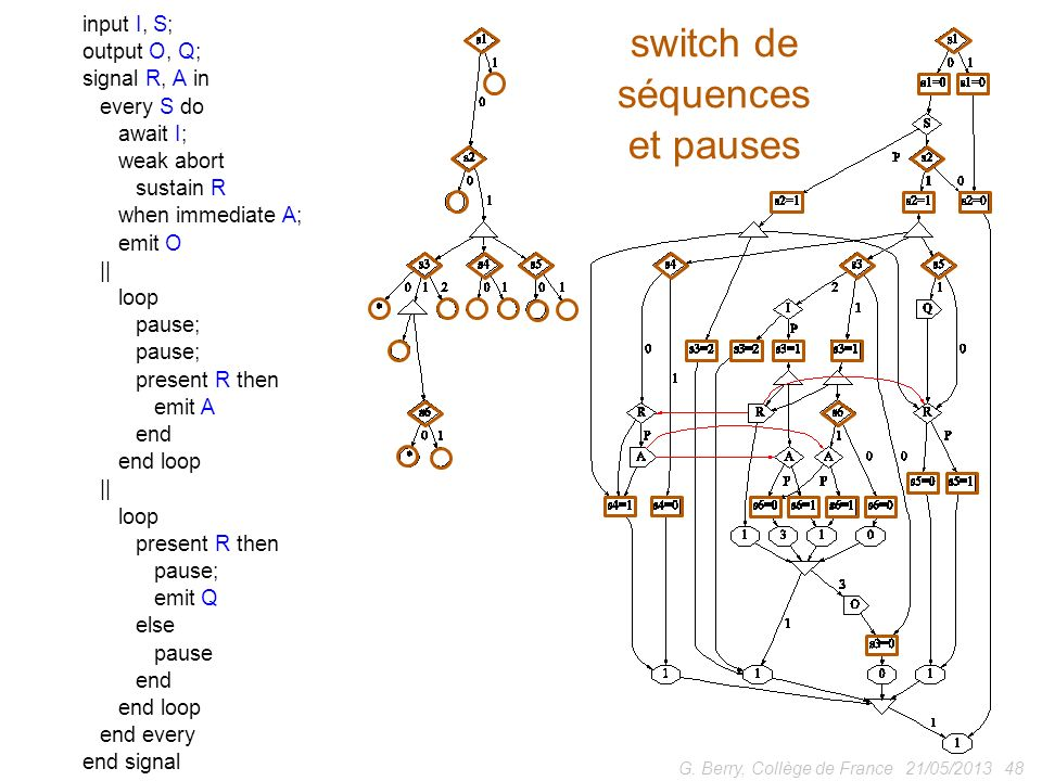 21/05/201348G. Berry, Collège de France input I, S; output O, Q; signal R, A in every S do await I; weak abort sustain R when immediate A; emit O || l