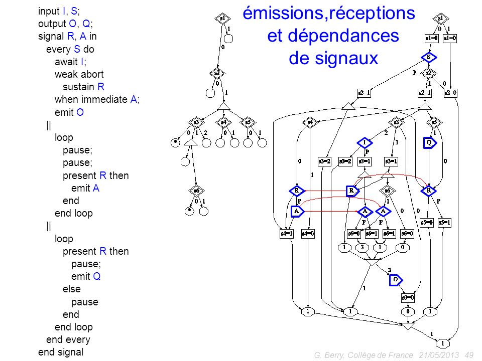 21/05/201349G. Berry, Collège de France input I, S; output O, Q; signal R, A in every S do await I; weak abort sustain R when immediate A; emit O || l
