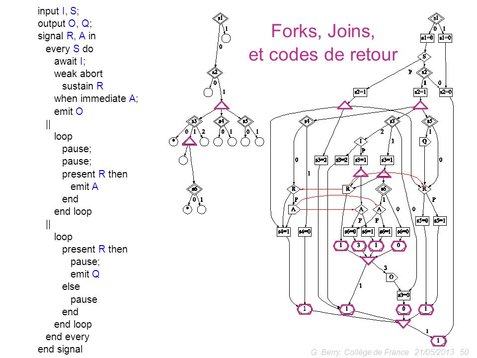 21/05/201350G. Berry, Collège de France input I, S; output O, Q; signal R, A in every S do await I; weak abort sustain R when immediate A; emit O || l