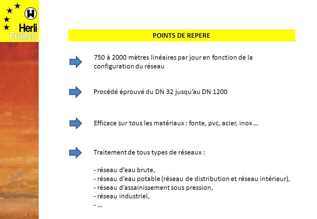 POINTS DE REPERE 750 à 2000 mètres linéaires par jour en fonction de la configuration du réseau Procédé éprouvé du DN 32 jusquau DN 1200 Efficace sur