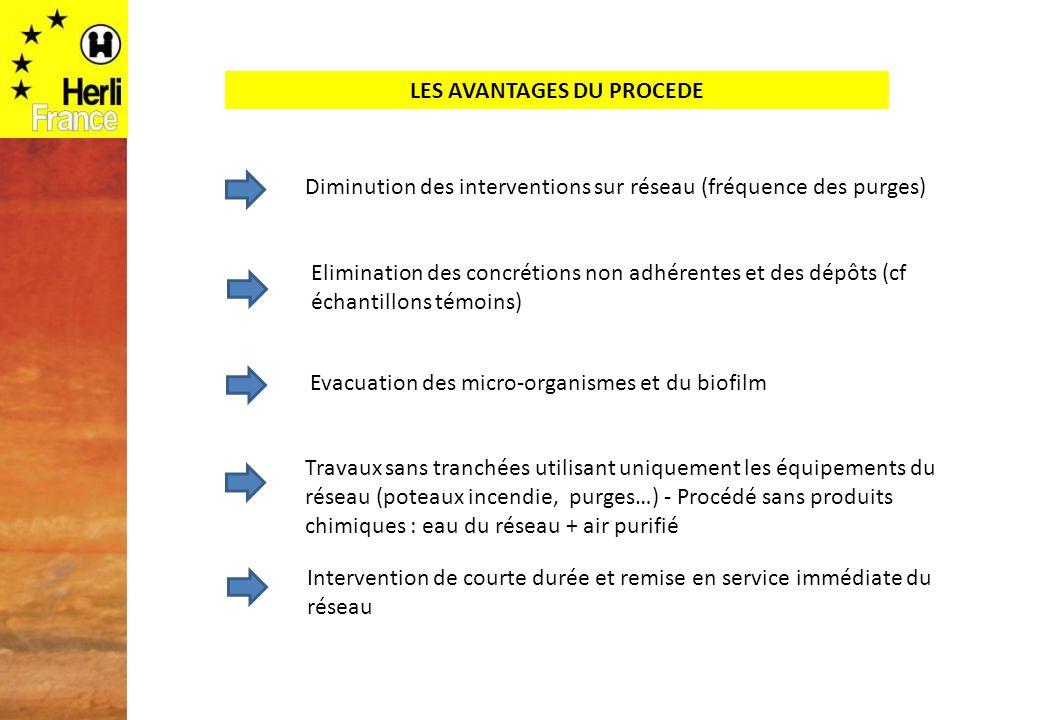 LES AVANTAGES DU PROCEDE Diminution des interventions sur réseau (fréquence des purges) Intervention de courte durée et remise en service immédiate du