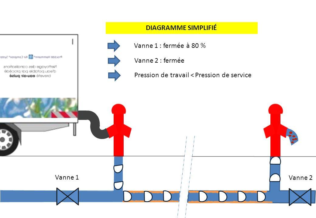 Vanne 1 : fermée à 80 % Vanne 2 : fermée Pression de travail < Pression de service DIAGRAMME SIMPLIFIÉ Vanne 1 Vanne 2