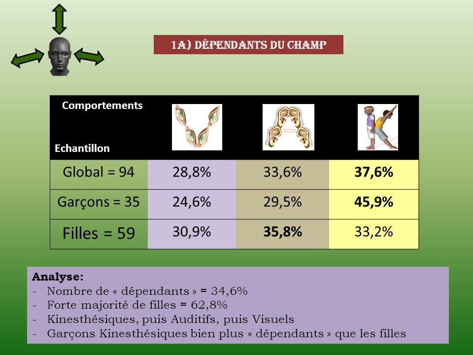 1a) Dépendants du champ Comportements Echantillon Global = 9428,8%33,6%37,6% Garçons = 3524,6%29,5%45,9% Filles = 59 30,9%35,8%33,2% Analyse: -Nombre