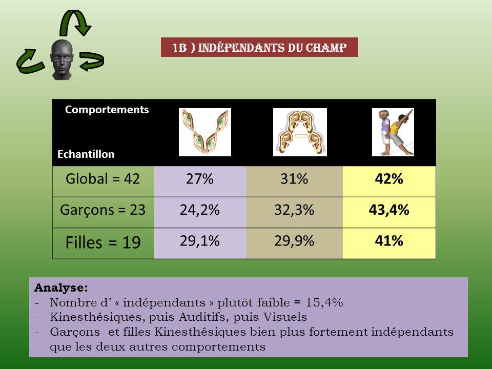 1b ) indépendants du champ Comportements Echantillon Global = 4227%31%42% Garçons = 2324,2%32,3%43,4% Filles = 19 29,1%29,9%41% Analyse: -Nombre d « i