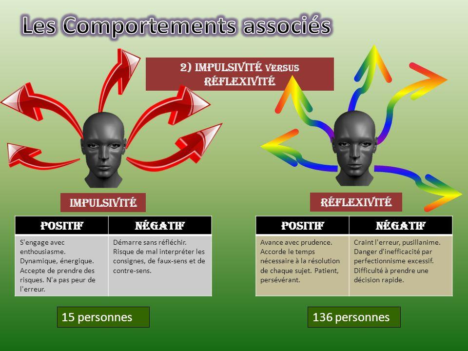 2) Impulsivité versus Réflexivité Impulsivité Réflexivité 136 personnes15 personnes PositifNégatif S'engage avec enthousiasme. Dynamique, énergique. A