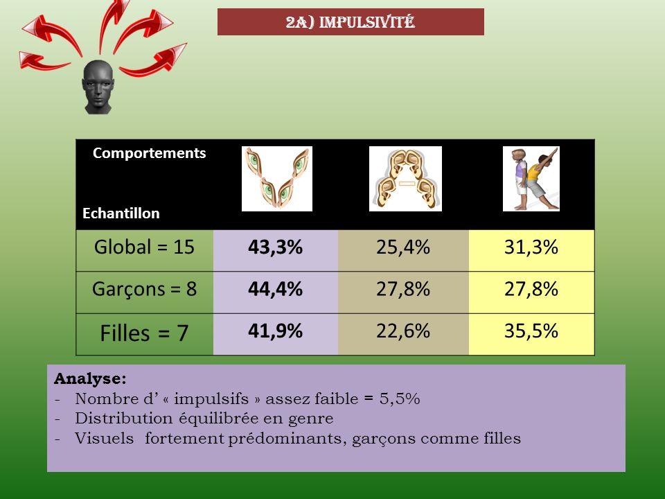 2a) impulsivité Comportements Echantillon Global = 1543,3%25,4%31,3% Garçons = 844,4%27,8% Filles = 7 41,9%22,6%35,5% Analyse: -Nombre d « impulsifs »