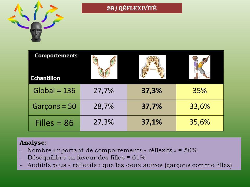 2b) Réflexivité Comportements Echantillon Global = 13627,7%37,3%35% Garçons = 5028,7%37,7%33,6% Filles = 86 27,3%37,1%35,6% Analyse: -Nombre important