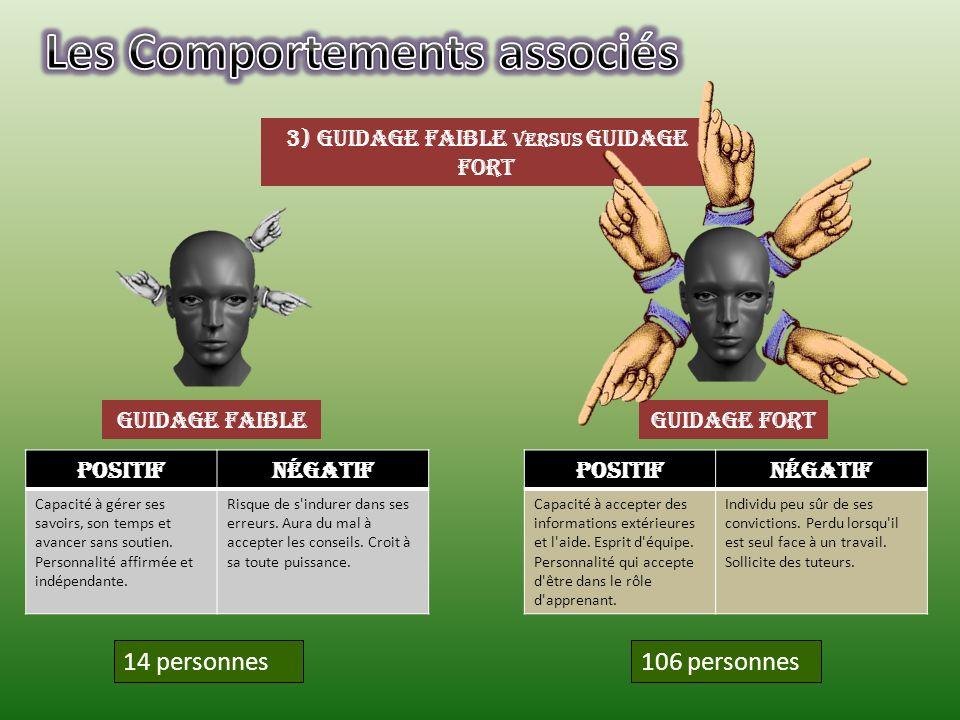 3) Guidage faible versus Guidage fort Guidage FaibleGuidage Fort 106 personnes 14 personnes PositifNégatif Capacité à gérer ses savoirs, son temps et