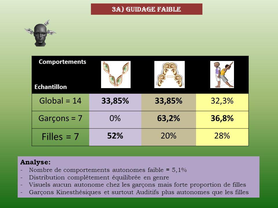 3a) guidage faible Comportements Echantillon Global = 1433,85% 32,3% Garçons = 70%63,2%36,8% Filles = 7 52%20%28% Analyse: -Nombre de comportements au