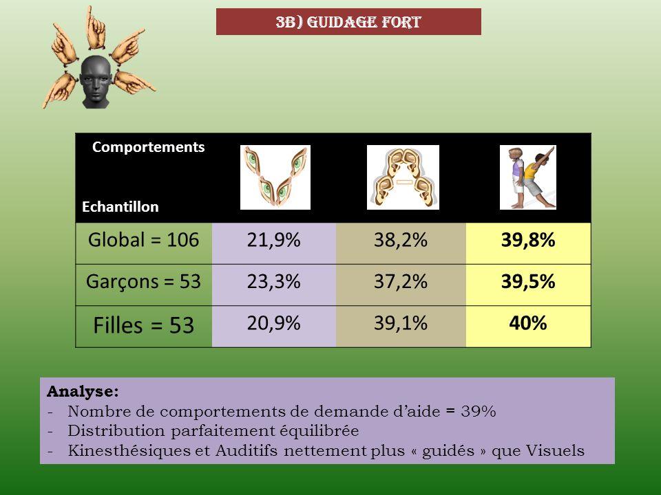 3b) guidage fort Comportements Echantillon Global = 10621,9%38,2%39,8% Garçons = 5323,3%37,2%39,5% Filles = 53 20,9%39,1%40% Analyse: -Nombre de compo