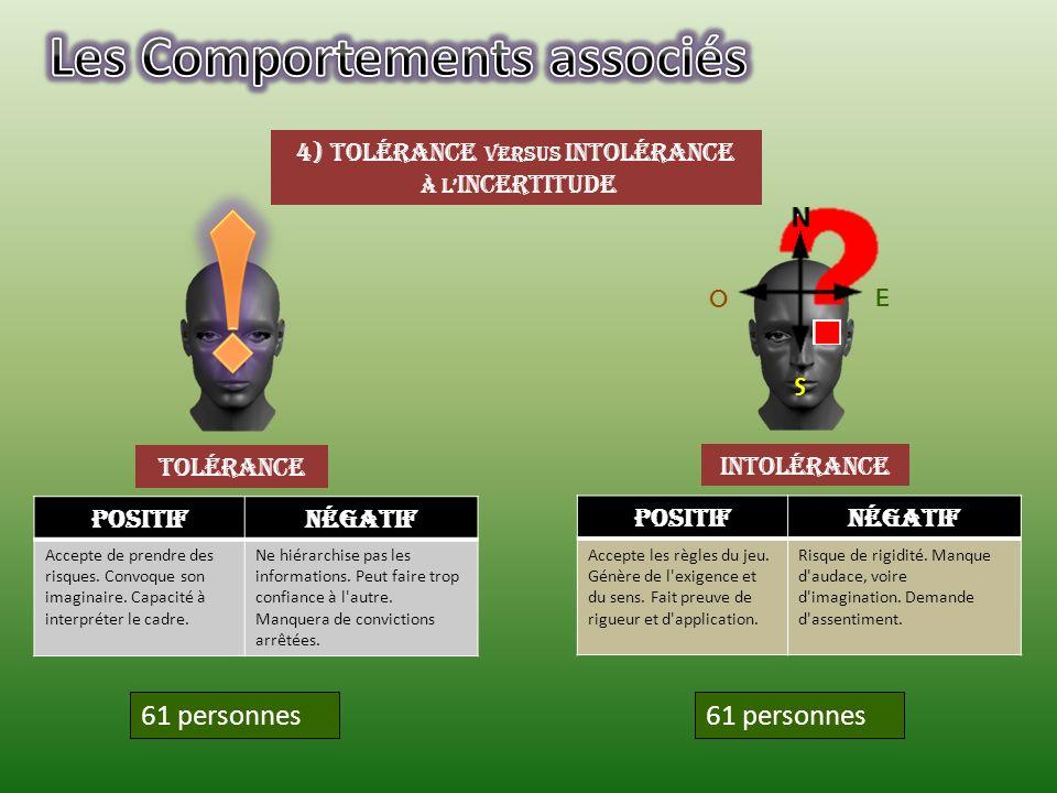 4) tolérance versus intolérance à l incertitude Tolérance intolérance 61 personnes E S O PositifNégatif Accepte de prendre des risques. Convoque son i