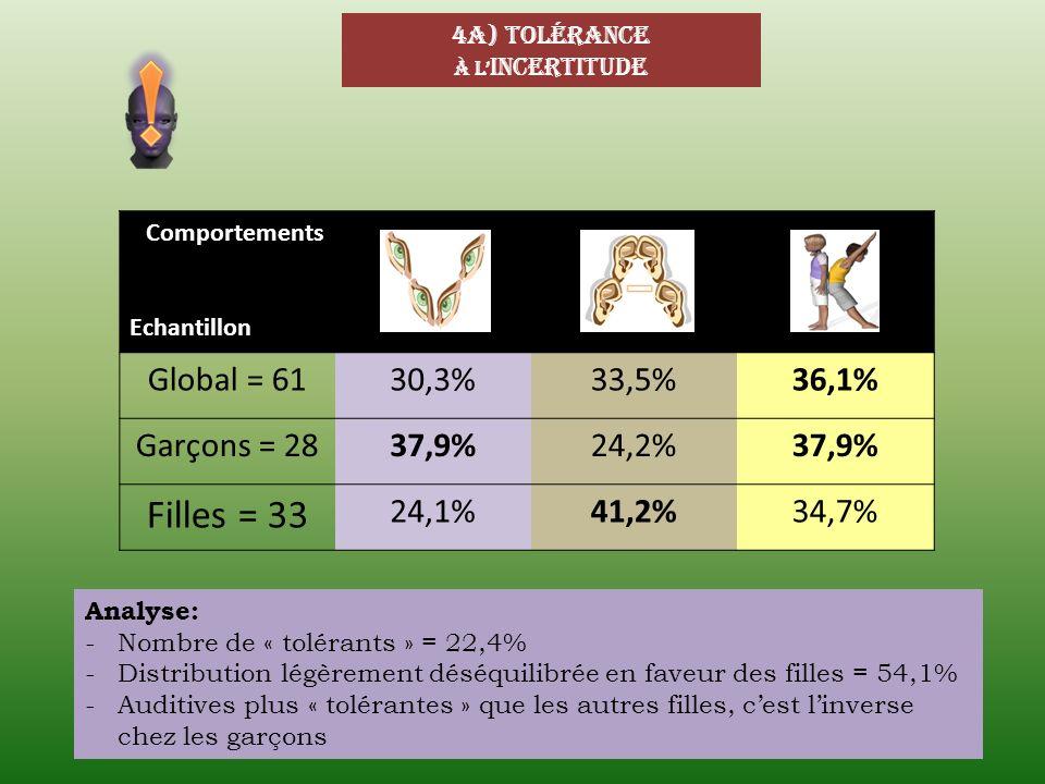 4a) tolérance à l incertitude Comportements Echantillon Global = 6130,3%33,5%36,1% Garçons = 2837,9%24,2%37,9% Filles = 33 24,1%41,2%34,7% Analyse: -N