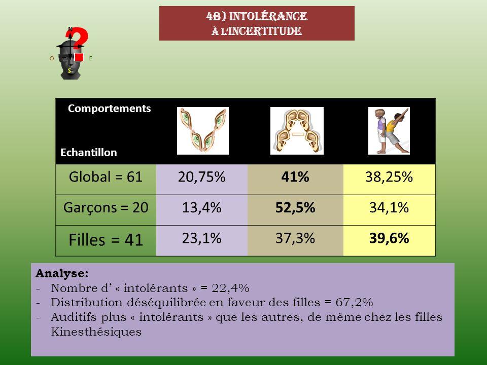 4b) Intolérance À l incertitude Comportements Echantillon Global = 6120,75%41%38,25% Garçons = 2013,4%52,5%34,1% Filles = 41 23,1%37,3%39,6% Analyse: