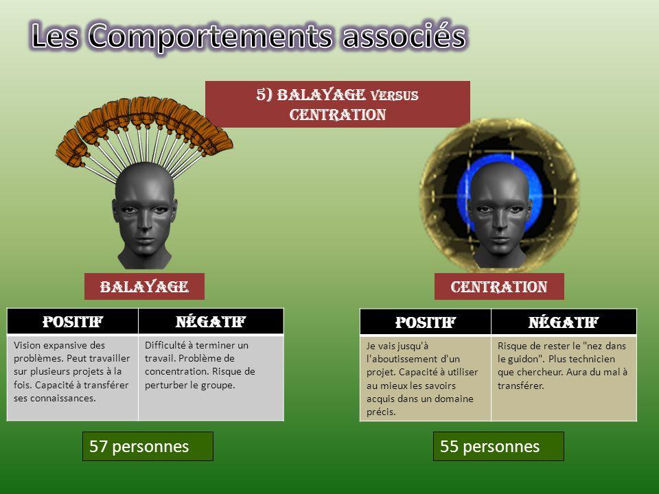 5) Balayage versus centration balayagecentration 55 personnes57 personnes PositifNégatif Vision expansive des problèmes. Peut travailler sur plusieurs