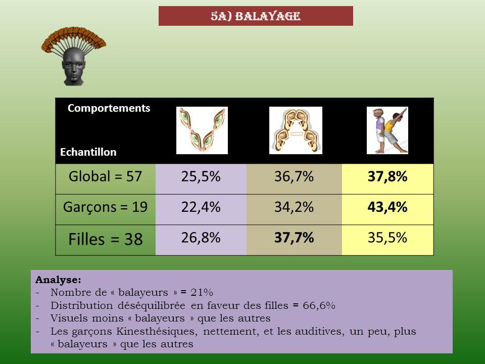 5a) balayage Comportements Echantillon Global = 5725,5%36,7%37,8% Garçons = 1922,4%34,2%43,4% Filles = 38 26,8%37,7%35,5% Analyse: -Nombre de « balaye