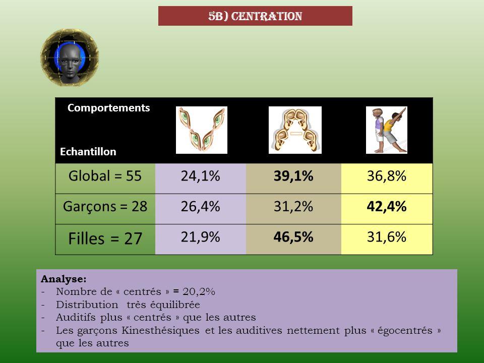 5b) centration Comportements Echantillon Global = 5524,1%39,1%36,8% Garçons = 2826,4%31,2%42,4% Filles = 27 21,9%46,5%31,6% Analyse: -Nombre de « cent