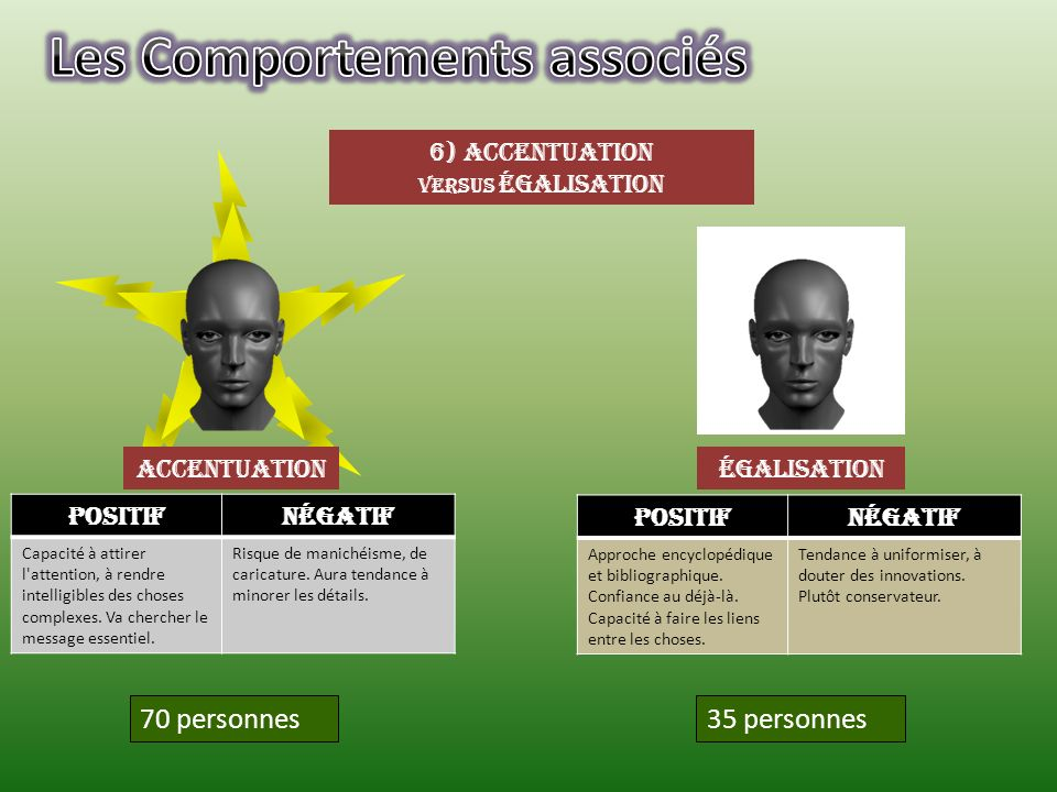 accentuation 6) Accentuation versus égalisation égalisation 35 personnes70 personnes PositifNégatif Capacité à attirer l'attention, à rendre intelligi