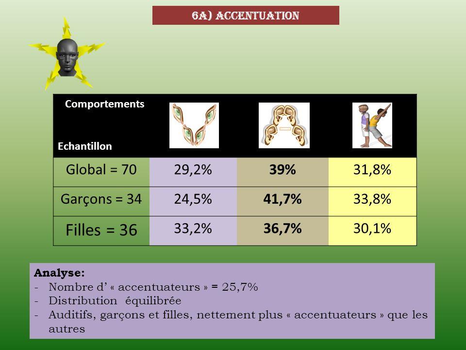 6a) accentuation Comportements Echantillon Global = 7029,2%39%31,8% Garçons = 3424,5%41,7%33,8% Filles = 36 33,2%36,7%30,1% Analyse: -Nombre d « accen