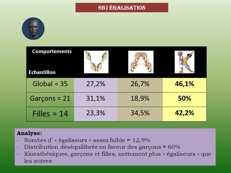 6b) égalisation Comportements Echantillon Global = 3527,2%26,7%46,1% Garçons = 2131,1%18,9%50% Filles = 14 23,3%34,5%42,2% Analyse: -Nombre d « égalis