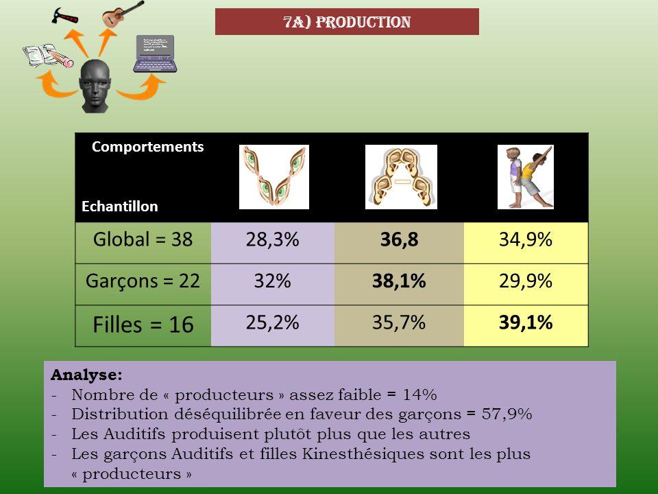 7a) production Comportements Echantillon Global = 3828,3%36,834,9% Garçons = 2232%38,1%29,9% Filles = 16 25,2%35,7%39,1% Analyse: -Nombre de « product