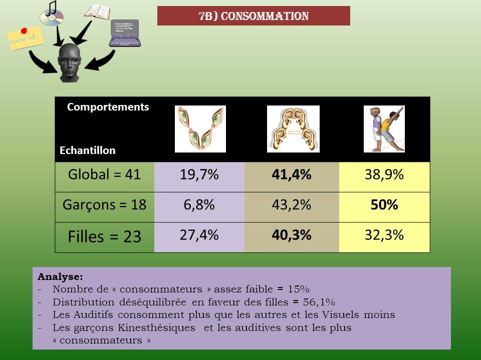 7b) consommation Comportements Echantillon Global = 4119,7%41,4%38,9% Garçons = 186,8%43,2%50% Filles = 23 27,4%40,3%32,3% Analyse: -Nombre de « conso