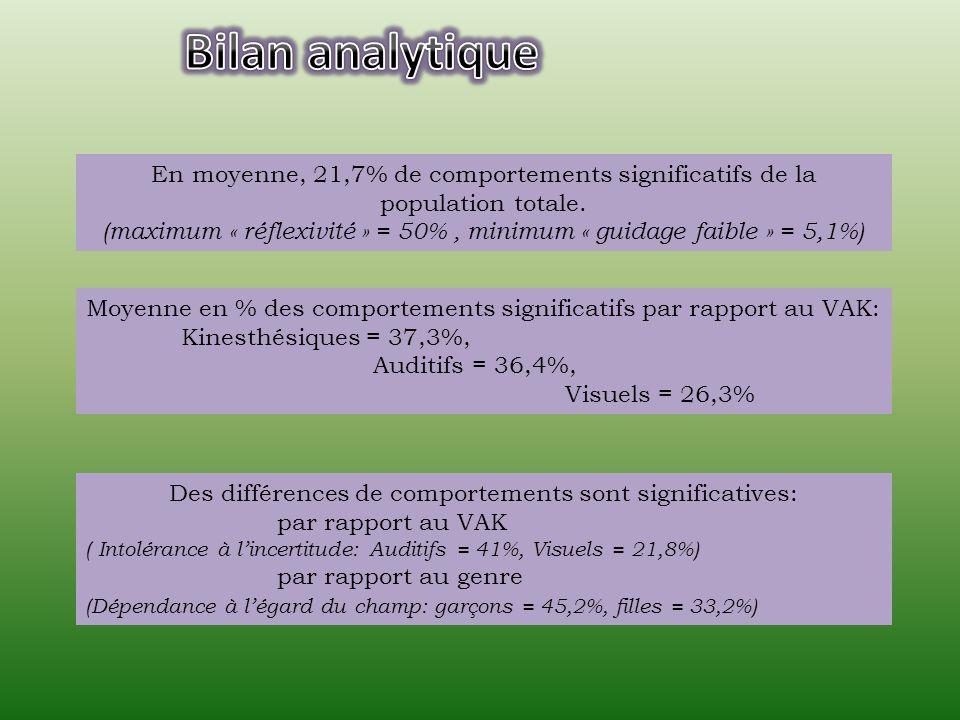 En moyenne, 21,7% de comportements significatifs de la population totale. (maximum « réflexivité » = 50%, minimum « guidage faible » = 5,1%) Des diffé