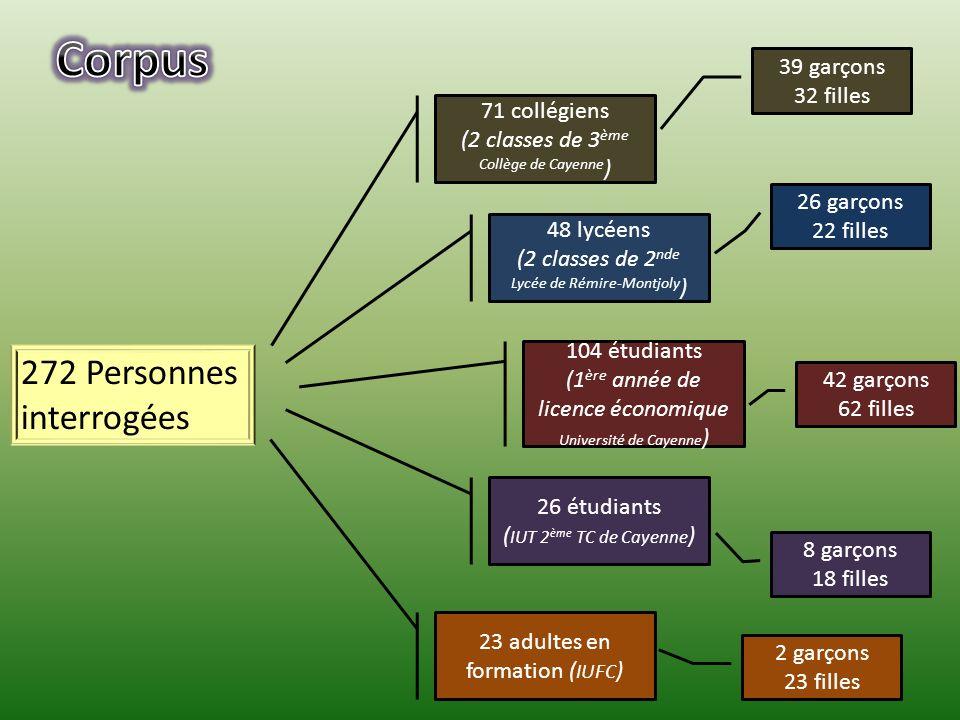 272 Personnes interrogées 48 lycéens (2 classes de 2 nde Lycée de Rémire-Montjoly ) 71 collégiens (2 classes de 3 ème Collège de Cayenne ) 104 étudian