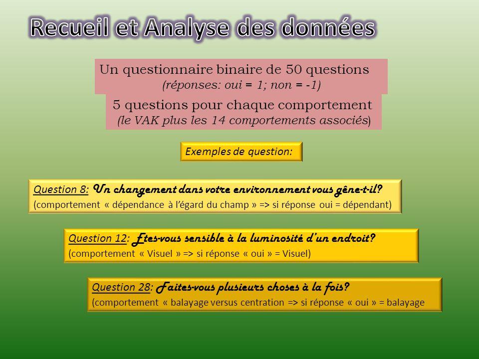 Analyse par croisement des données à partir du logiciel Sphinx et de tableaux croisés dynamiques Les réponses étant comprises entre « 0 et +5 », nous avons considéré quun comportement était significatif à partir du score « +3 » Un questionnaire binaire de 50 questions (réponses: oui = 1; non = -1) 5 questions pour chaque comportement (le VAK plus les 14 comportements associés )