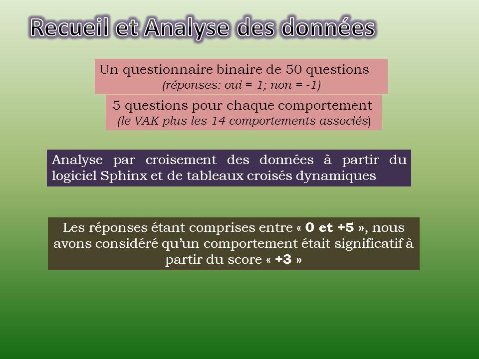 Analyse par croisement des données à partir du logiciel Sphinx et de tableaux croisés dynamiques Les réponses étant comprises entre « 0 et +5 », nous
