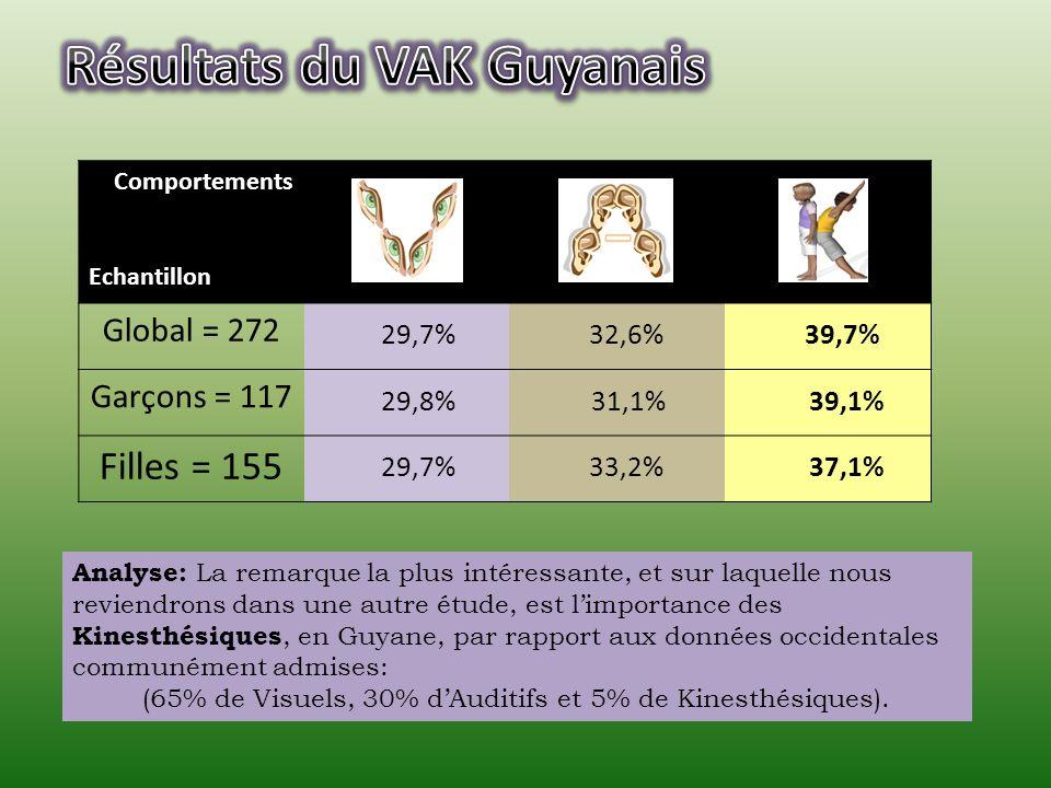 Comportements Echantillon Global = 272 Garçons = 117 Filles = 155 29,8% 29,7%32,6% 29,7%33,2% 31,1% 37,1% 39,7% 39,1% Analyse: La remarque la plus int