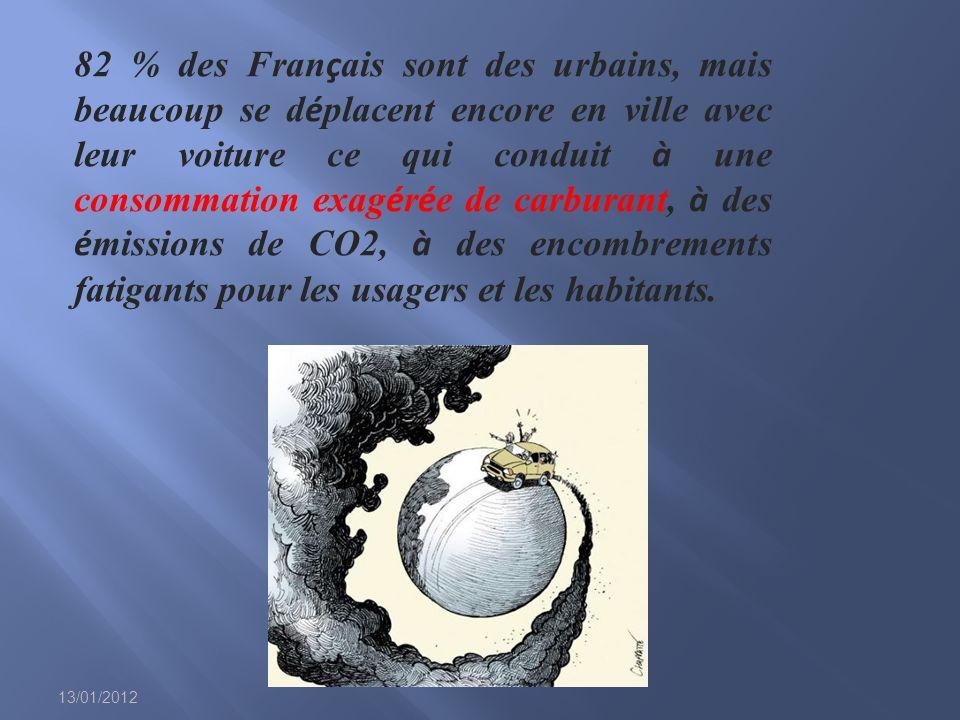 13/01/2012 82 % des Fran ç ais sont des urbains, mais beaucoup se d é placent encore en ville avec leur voiture ce qui conduit à une consommation exag é r é e de carburant, à des é missions de CO2, à des encombrements fatigants pour les usagers et les habitants.