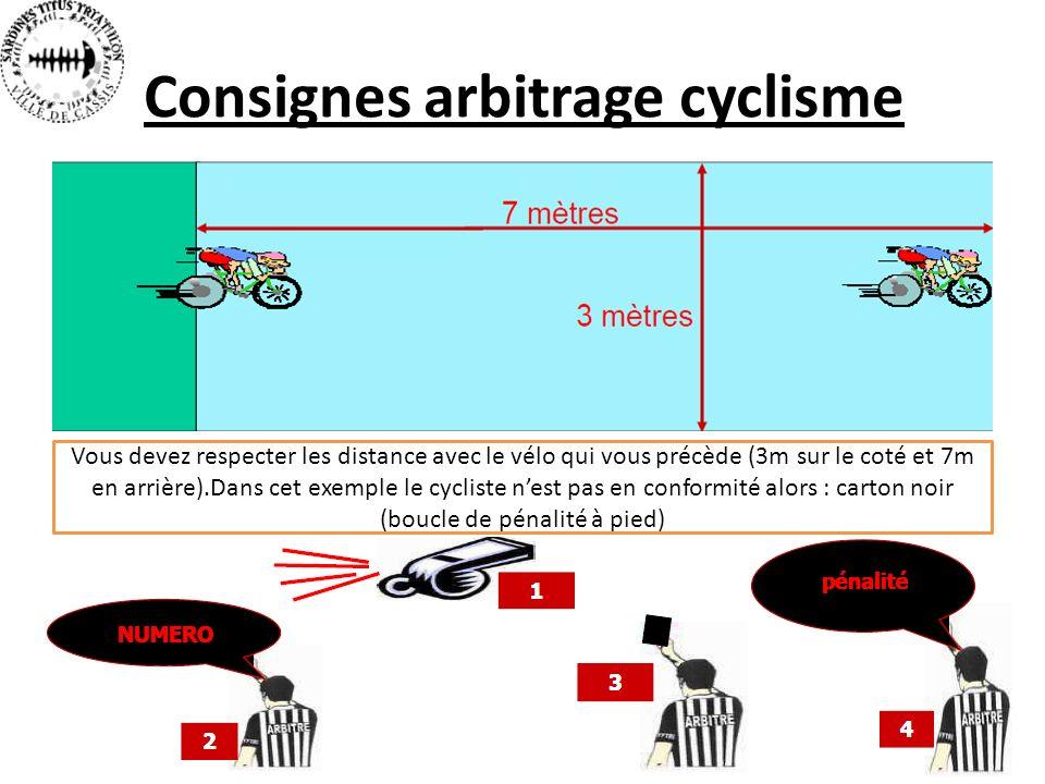 Consignes arbitrage cyclisme Vous devez respecter les distance avec le vélo qui vous précède (3m sur le coté et 7m en arrière).Dans cet exemple le cycliste nest pas en conformité alors : carton noir (boucle de pénalité à pied)