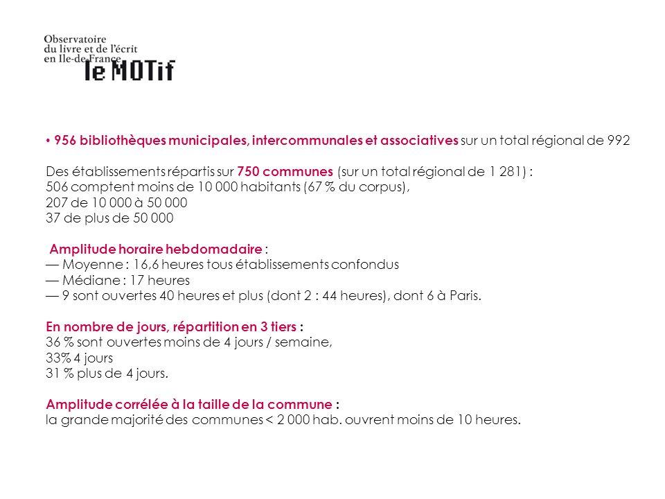 956 bibliothèques municipales, intercommunales et associatives sur un total régional de 992 Des établissements répartis sur 750 communes (sur un total régional de 1 281) : 506 comptent moins de 10 000 habitants (67 % du corpus), 207 de 10 000 à 50 000 37 de plus de 50 000 Amplitude horaire hebdomadaire : Moyenne : 16,6 heures tous établissements confondus Médiane : 17 heures 9 sont ouvertes 40 heures et plus (dont 2 : 44 heures), dont 6 à Paris.